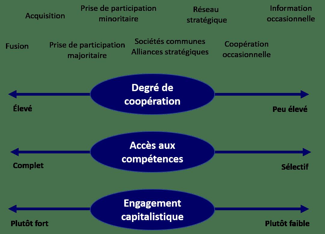 Développement externe entreprise