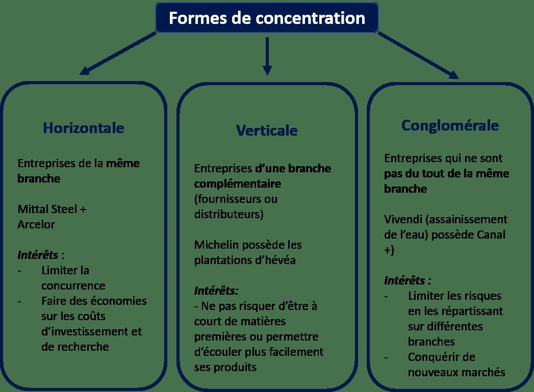 Concentration-entreprises