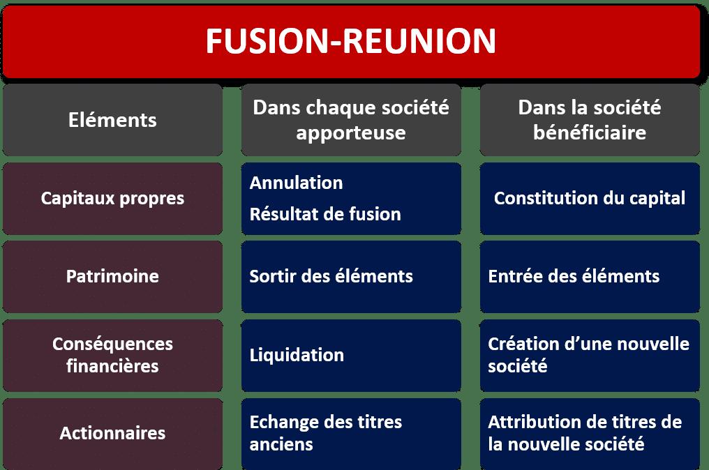 fusion réunion