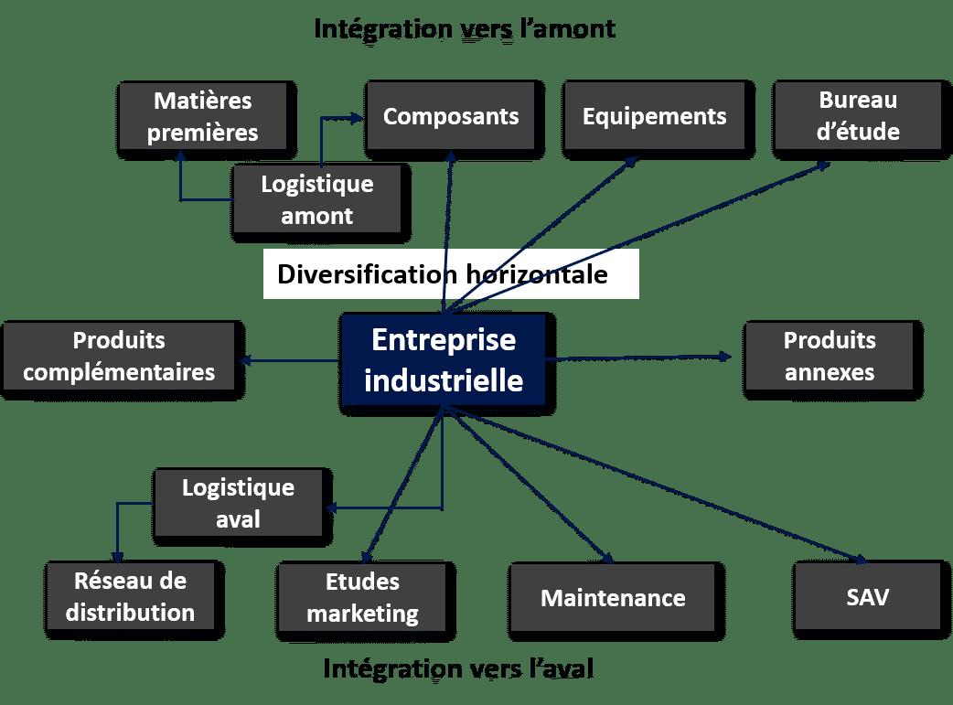 intégration